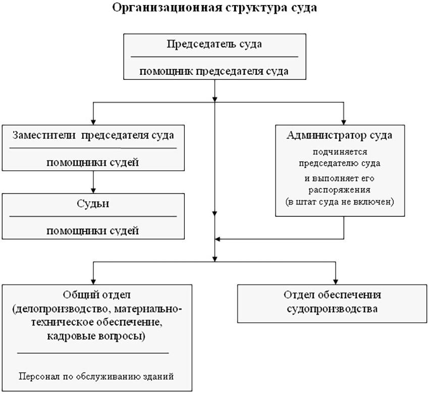 Структура Нефтекамского городского суда Республики Башкортостан