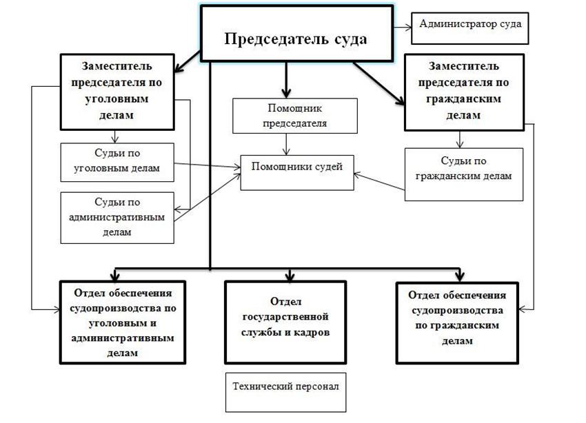 Структура Октябрьского районного суда г. Белгорода Белгородской области