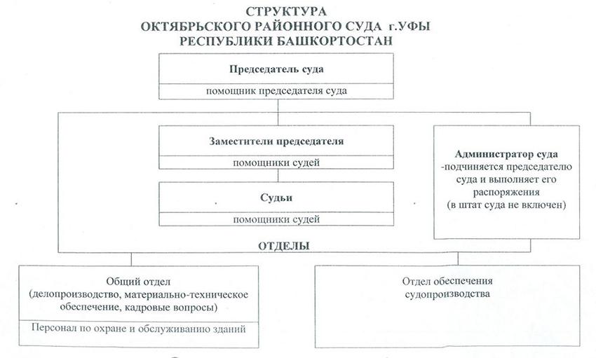 Структура Октябрьского районного суда г. Уфы Республики Башкортостан