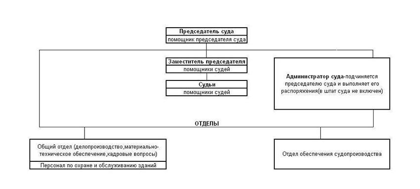Структура Орджоникидзевского районного суда г. Уфы Республики Башкортостан