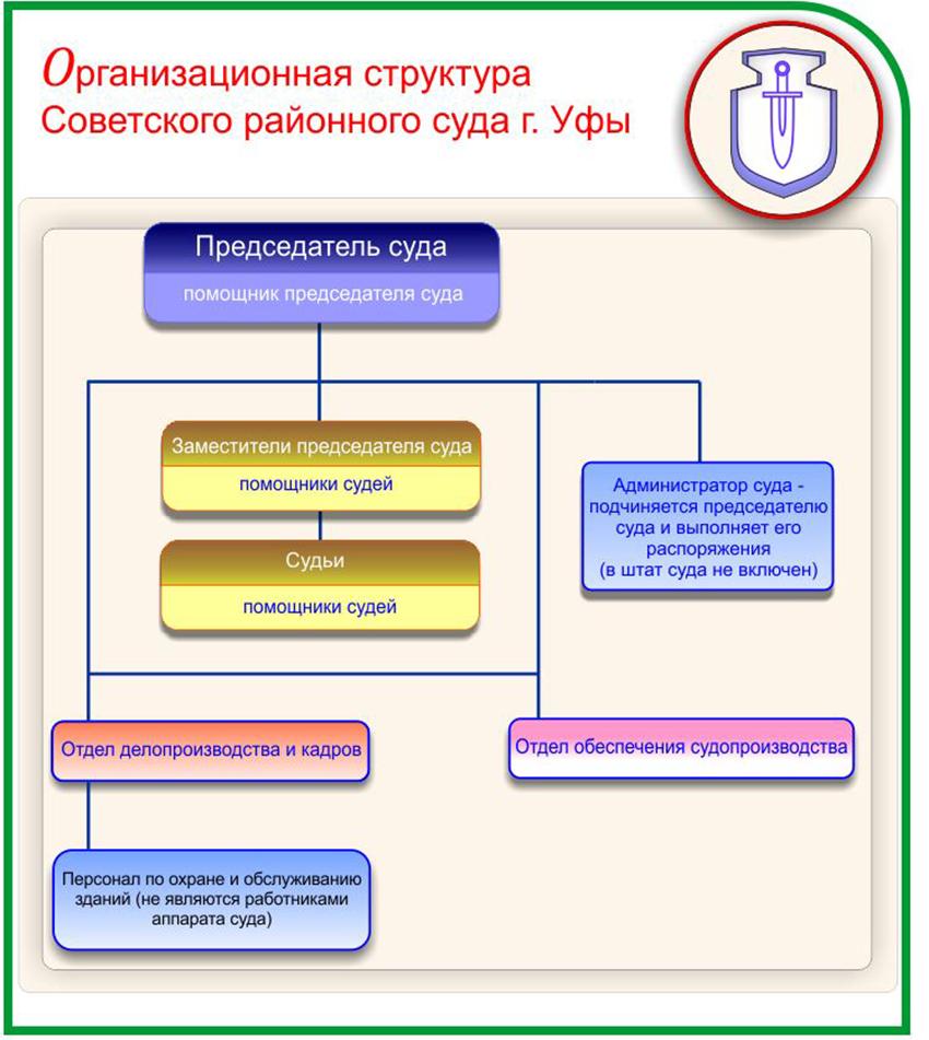 Структура Советского районного суда г. Уфы Республики Башкортостан
