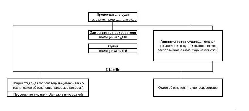 Структура Стерлитамакского городского суда Республики Башкортостан