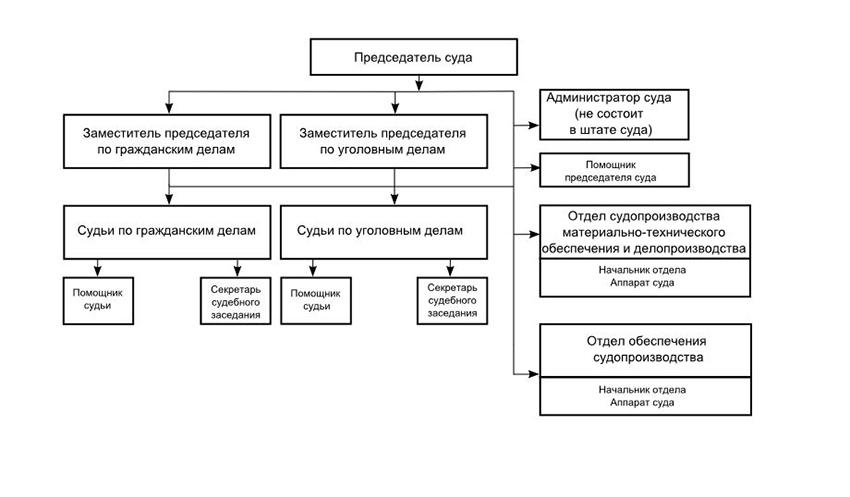 Структура Свердловского районного суда г. Белгорода Белгородской области