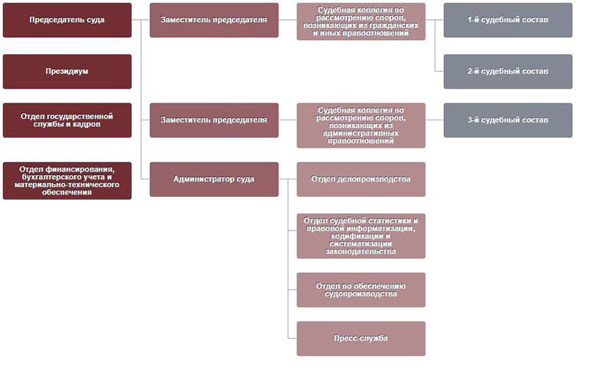 Структура Арбитражного суда Астраханской области