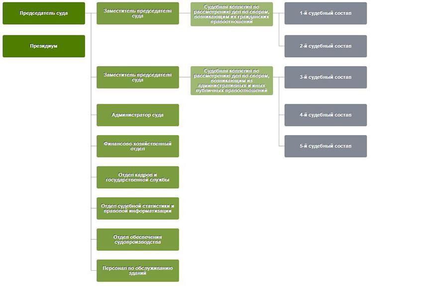 Структура Арбитражного суда Чувашской Республики