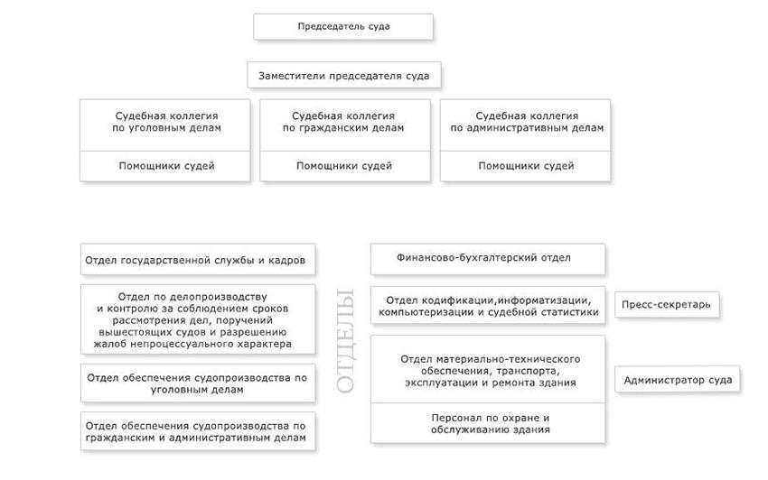 Структура Астраханского областного суда