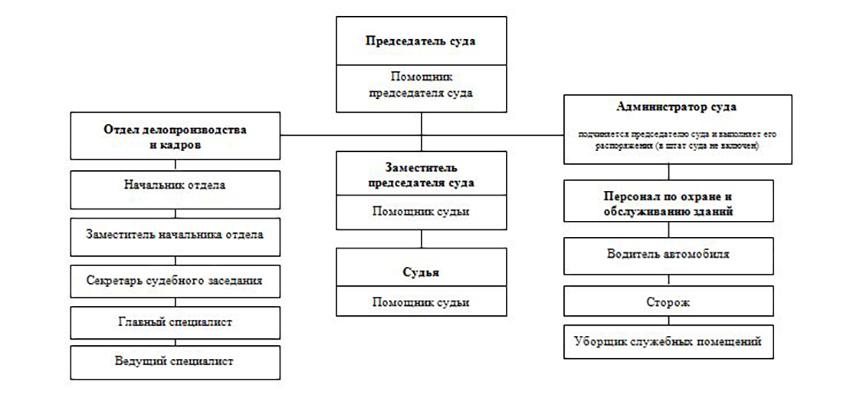 Структура Грозненского гарнизонного военного суда Чеченской Республики