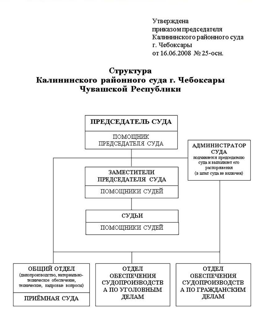 Структура Калининского районного суда г. Чебоксары Чувашской Республики
