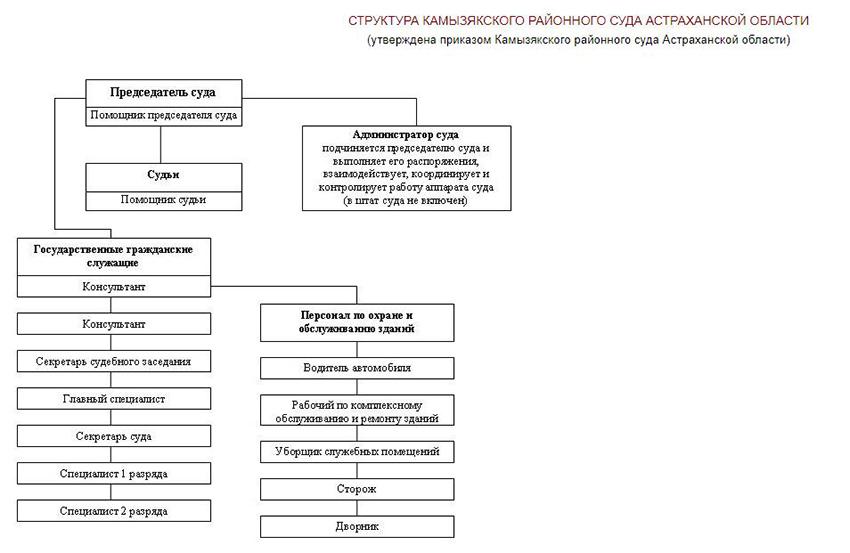 Структура Камызякского районного суда Астраханской области