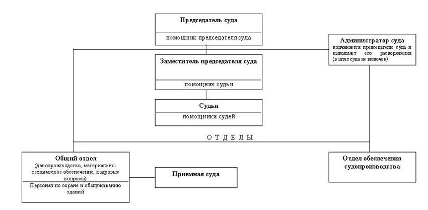 Структура Канашского районного суда Чувашской Республики