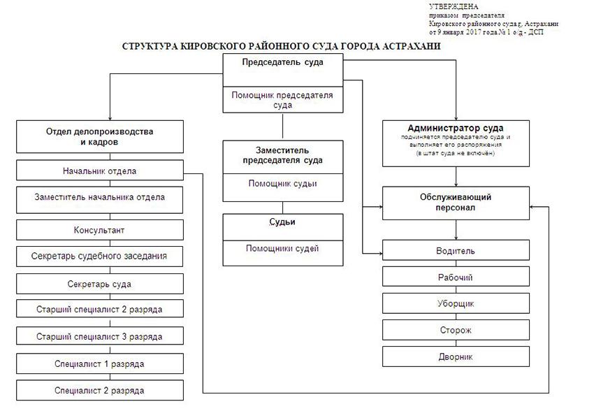 Структура Кировского районного суда г. Архангельска