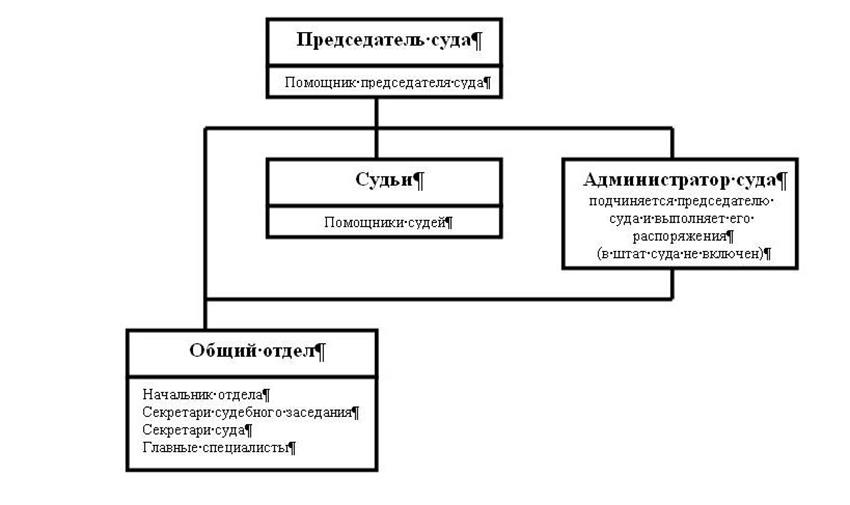 Структура Козловского районного суда Чувашской Республики