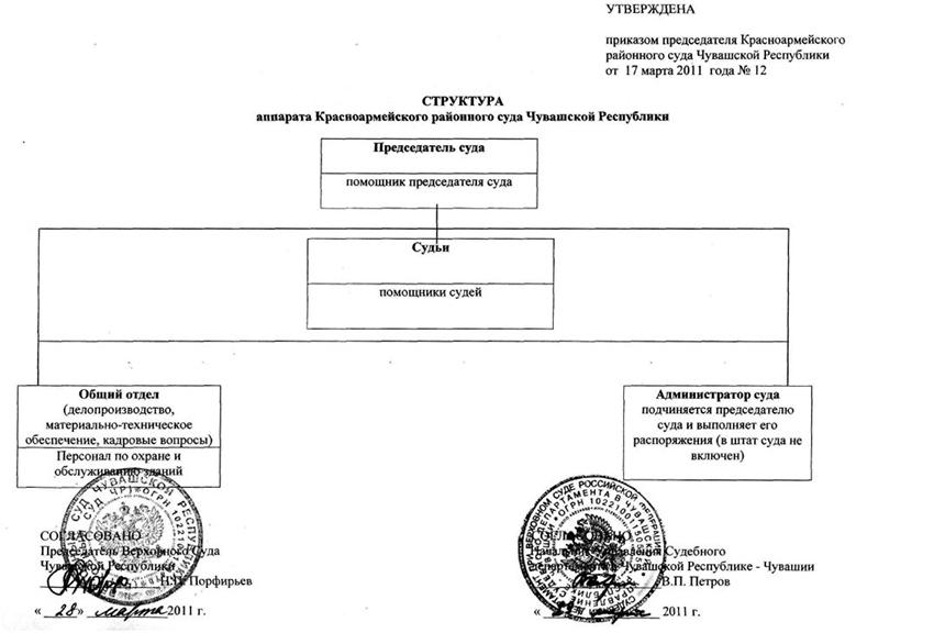 Структура Красноармейского районного суда Чувашской Республики