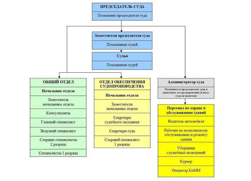 Структура Ленинского районного суда г. Чебоксары Чувашской Республики