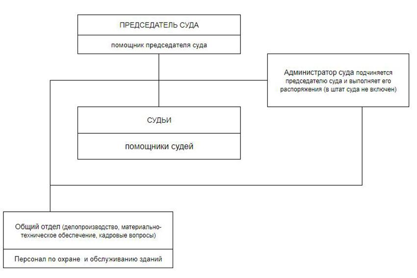 Структура Моргаушского районного суда Чувашской Республики