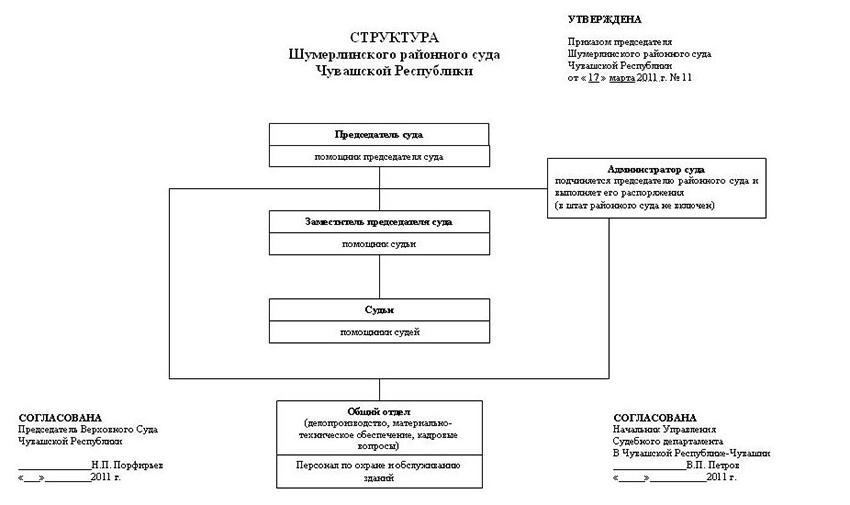 Структура Шумерлинского районного суда Чувашской Республики