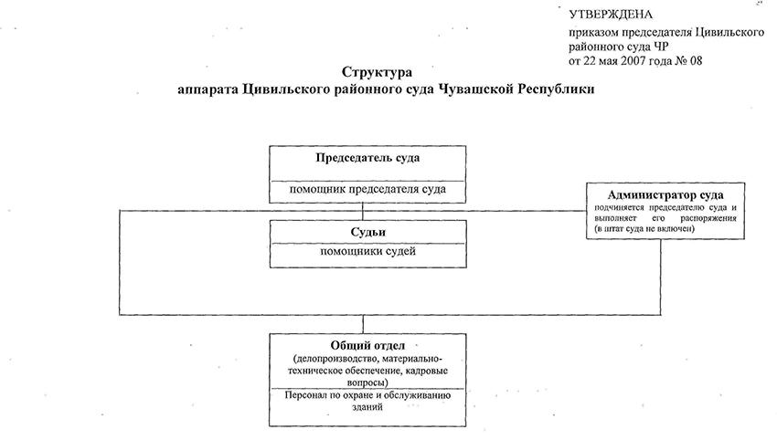 Структура Цивильского районного суда Чувашской Республики
