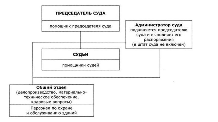 Структура Урманского районного суда Чувашской Республики