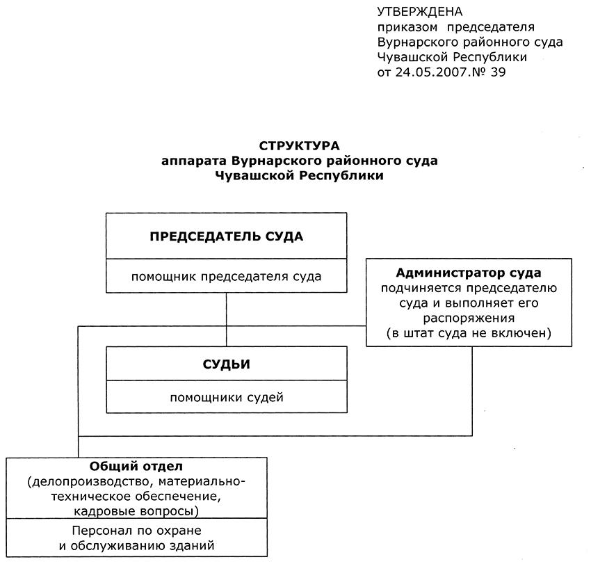 Структура Алатырского районного суда Чувашской Республики
