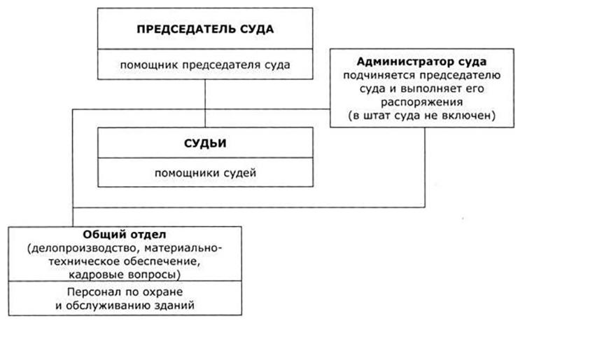 Структура Яльчикинского районного суда Чувашской Республики