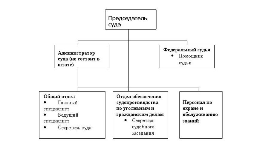 Структура Новошешминского районного суда Республики Татарстан
