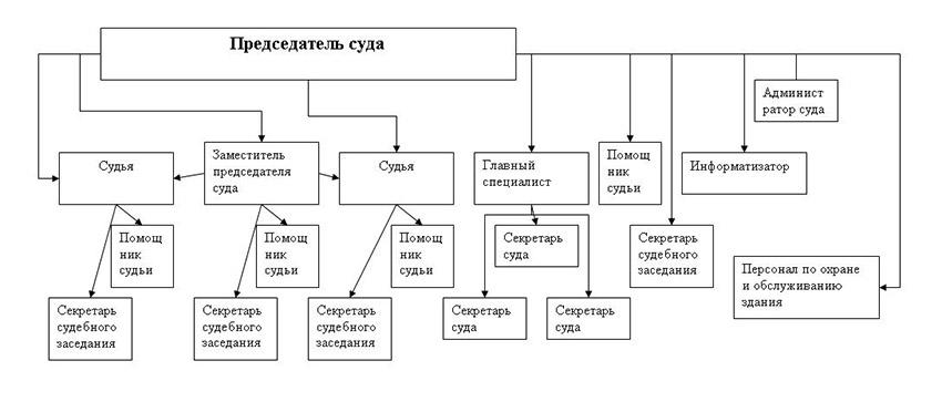 Структура Радищевского районного суда Ульяновской области