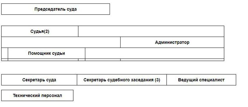 Структура Сармановского районного суда Республики Татарстан