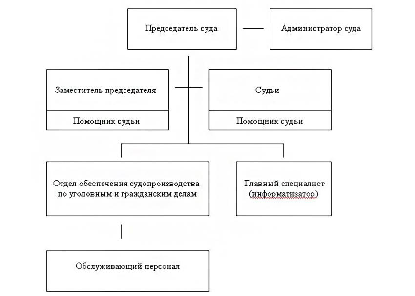 Структура Сенгилеевского районного суда Ульяновской области