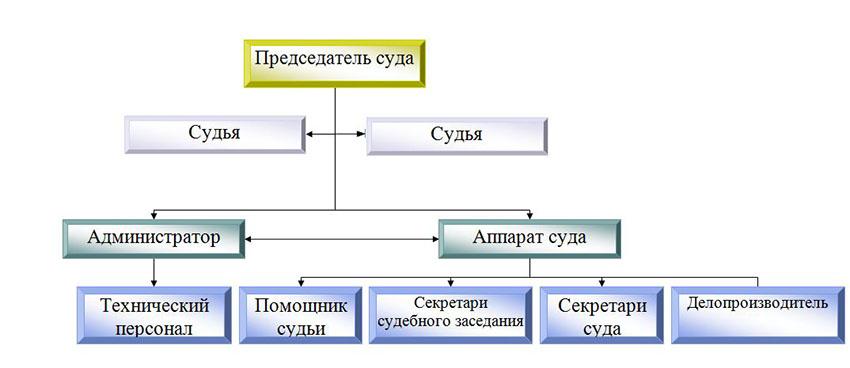 Структура Верхнеуслонского районного суда Республики Татарстан