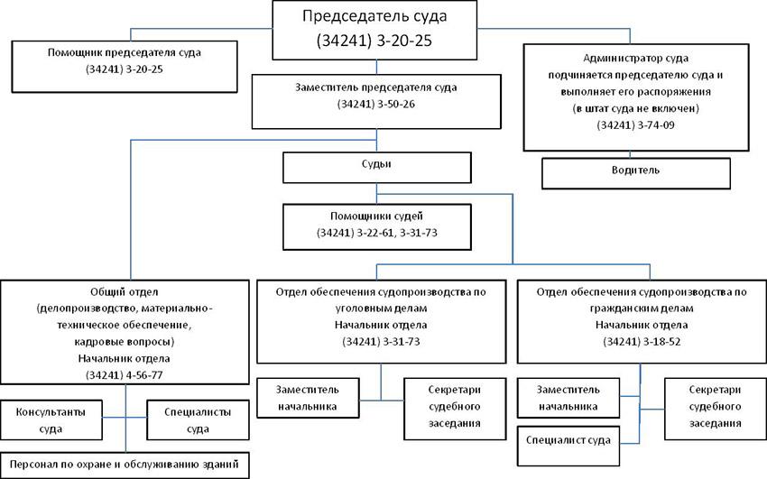 Структура Чайковского городского суда Пермского края