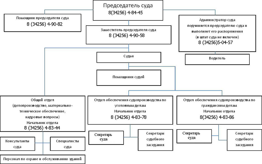 Структура Чусовского городского суда Пермского края