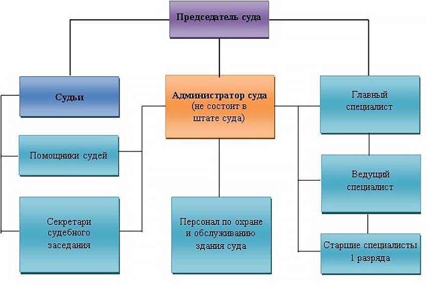 Структура Иловлинского районного суда Волгоградской области