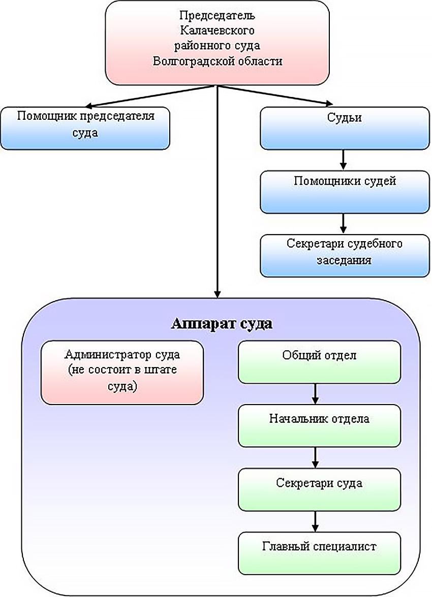 Структура Калачевского районного суда Волгоградской области
