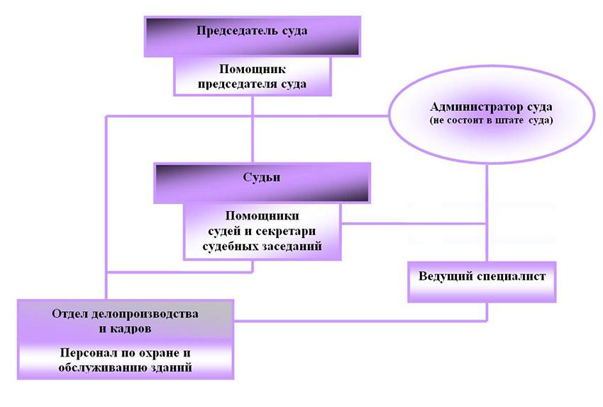 Структура Краснослободского районного суда Волгоградской области