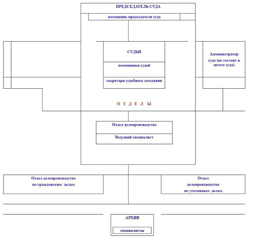 Структура Ленинского районного суда Волгоградской области