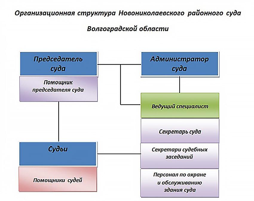 Структура Новониколаевского районного суда Волгоградской области
