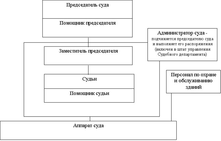 Структура Пермского гарнизонного военного суда Пермского края