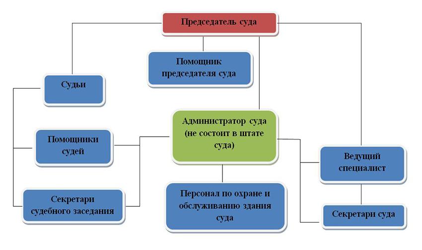 Структура Руднянского районного суда Волгоградской области
