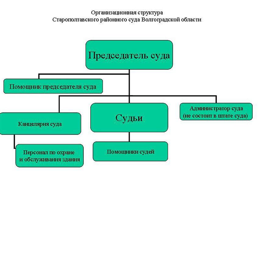 Структура Старополтавского районного суда Волгоградской области