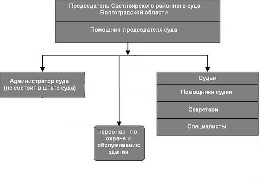 Структура Светлоярского районного суда Волгоградской области