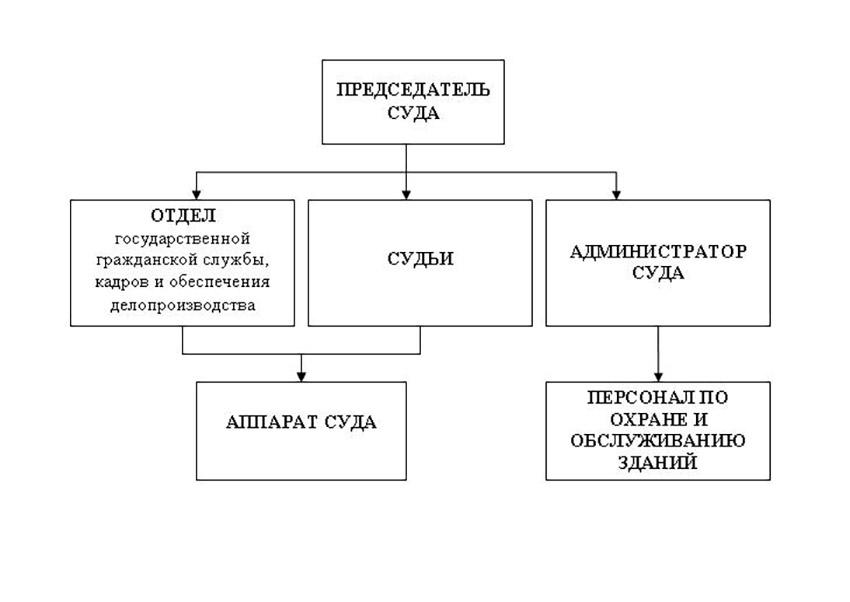 Структура Азовского городского суда Ростовской области