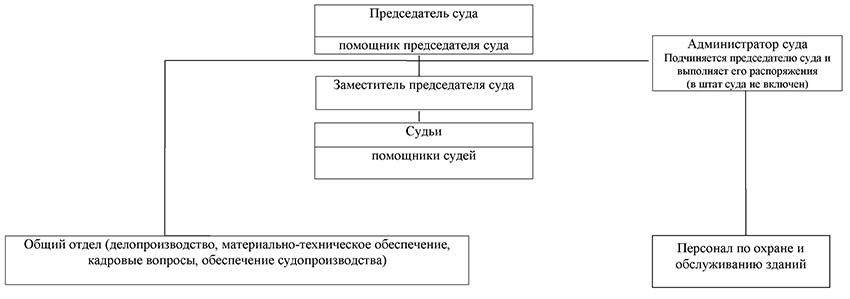 Структура Ростовского-на-Дону гарнизонного военного суда Ростовской области