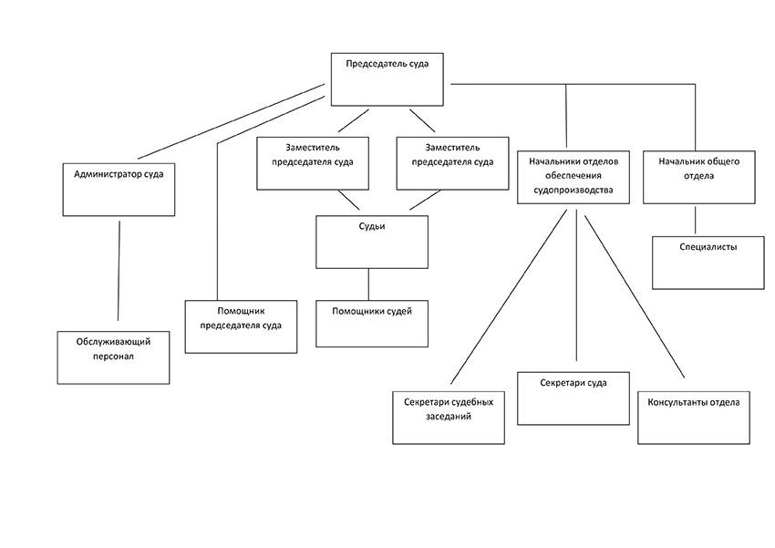 Структура Ханты-Мансийского районного суда ХМАО - Югра