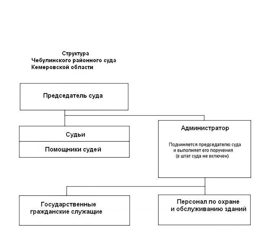 Структура Чебулинского районного суда Кемеровской области