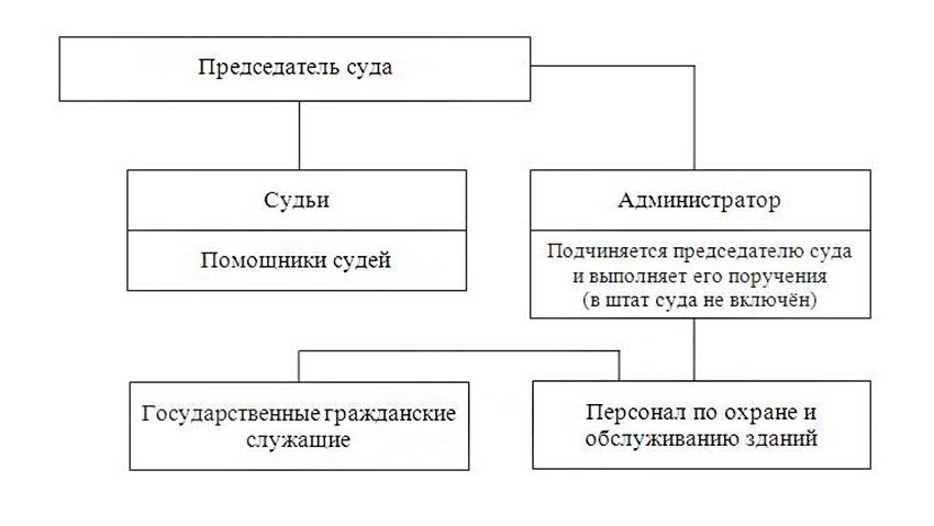 Структура Калтанского районного суда Кемеровской области
