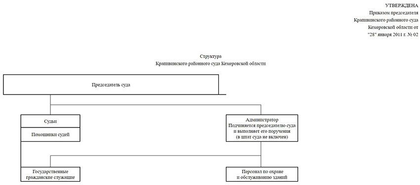 Структура Крапивинского районного суда Кемеровской области