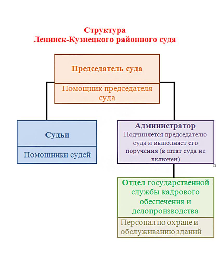 Структура Ленинск-Кузнецкого районного суда Кемеровской области