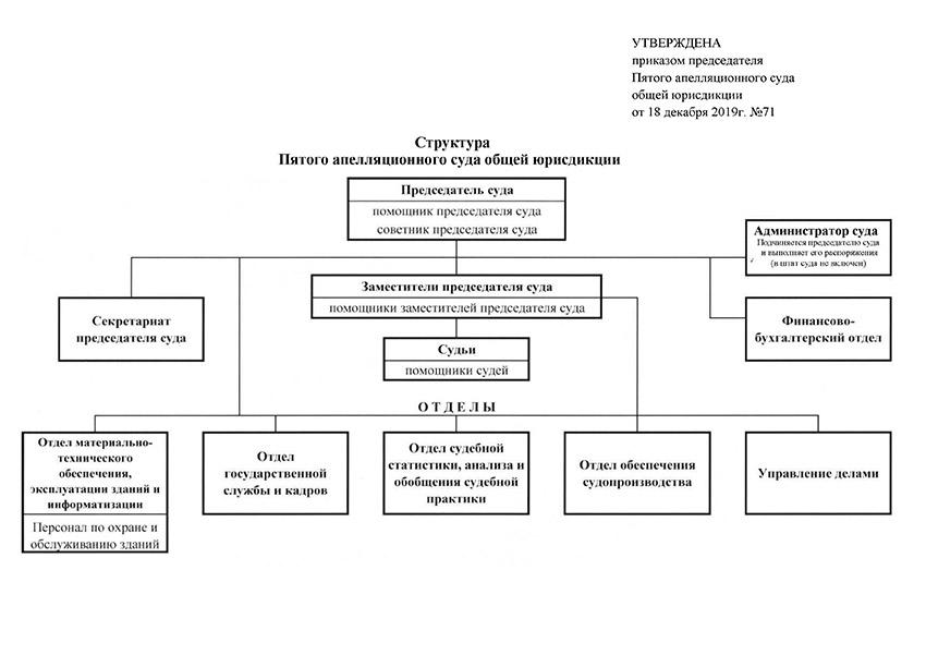 Структура Пятого апелляционного суда общей юрисдикции Новосибирской области