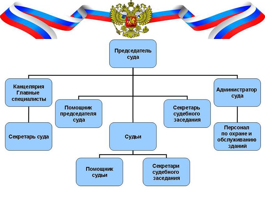 Структура Клявлинского районного суда Самарской области
