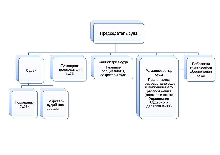 Структура Кошкинского районного суда Самарской области